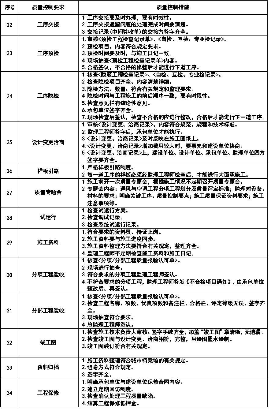 通风与空调安装工程施工质量监理实施细则参考手册_16