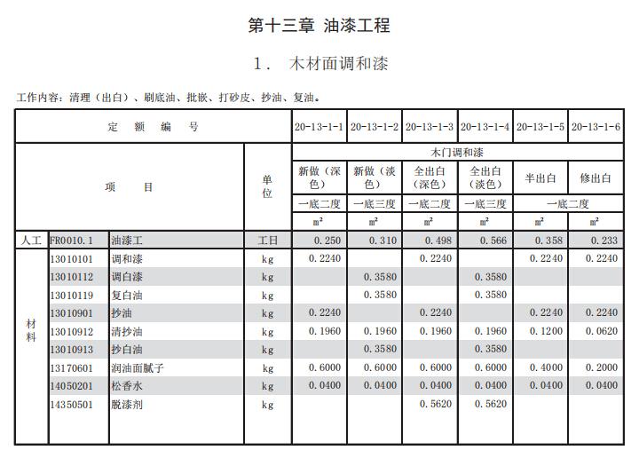上海市房屋建筑工程养护维修预算定额第一册房屋修缮工程_8