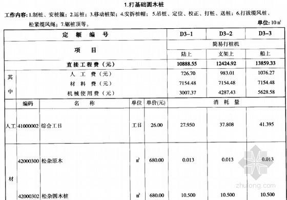 [贵州]2004版市政工程计价定额(桥涵工程 300页)