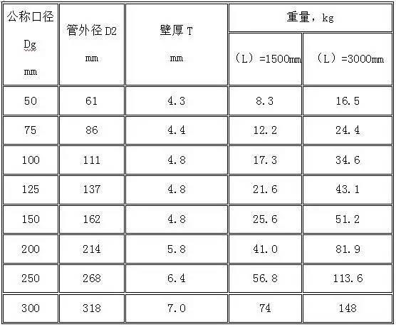 水电工程材料进场验收标准大全_3