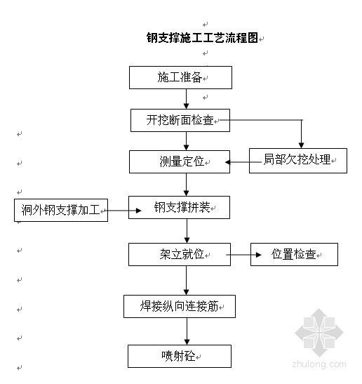 隧道工程钢支撑施工方案(含开工报告)