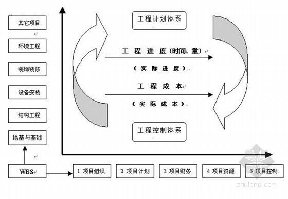 建筑工程项目管理制度(中建)