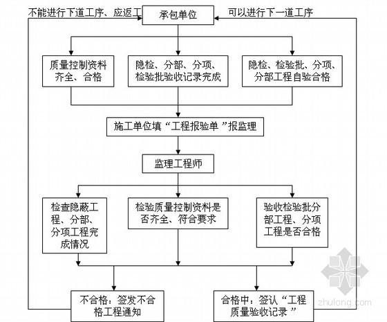 [浙江]120页高层住宅工程监理规划(土建 机电 装修)