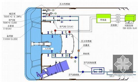 人行闸及土仓自动压力调整装置图
