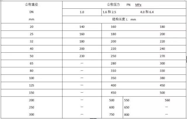 水电工程材料进场验收标准大全_31