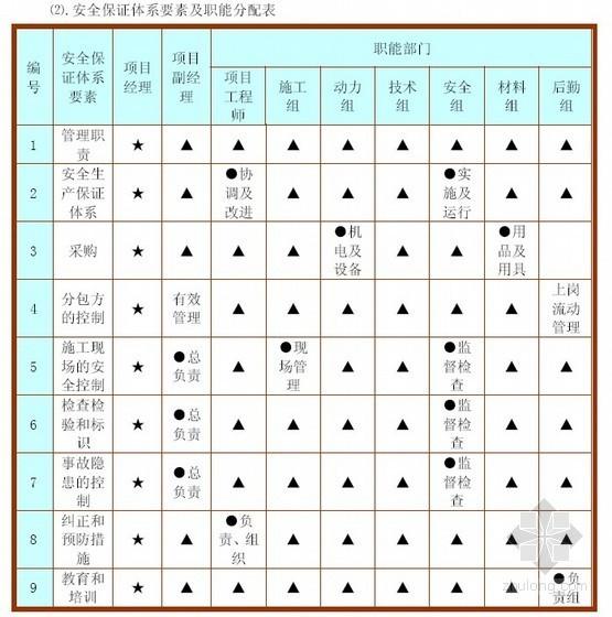 [广东]高层商业楼确保文明施工技术组织措施