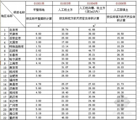 2012年第2季度建筑实物工程量人工成本信息表(31城市)