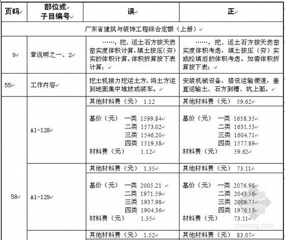广东2010定额问题回复及定额勘误表