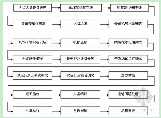UPS安装施工组织设计资料下载-[苏州]某大楼智能化施工组织设计78页(技术标)