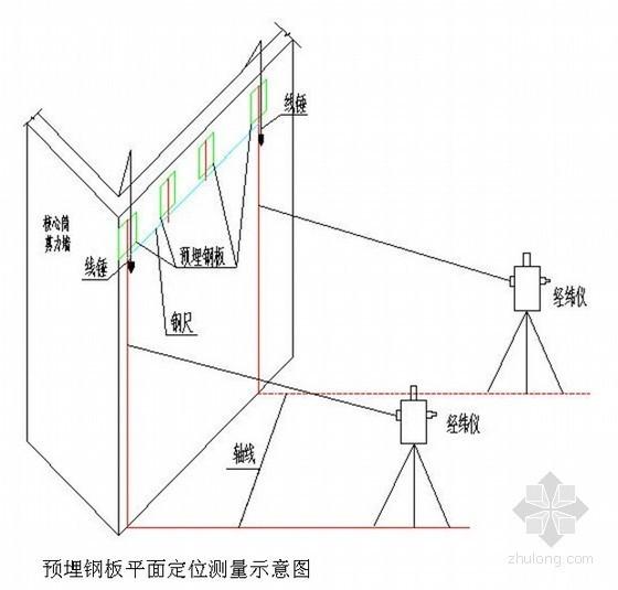 [辽宁]超高层办公楼工程测量施工方案(全站仪 水准仪)