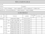 知名地产销售物业设计管控手册(图表丰富)