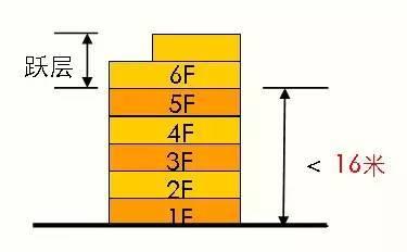 超详细的多层到高层住宅设计标准,骨灰级资料!_6