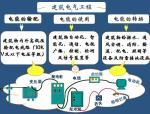电气工程工程量清单计价讲义182页(附案例)