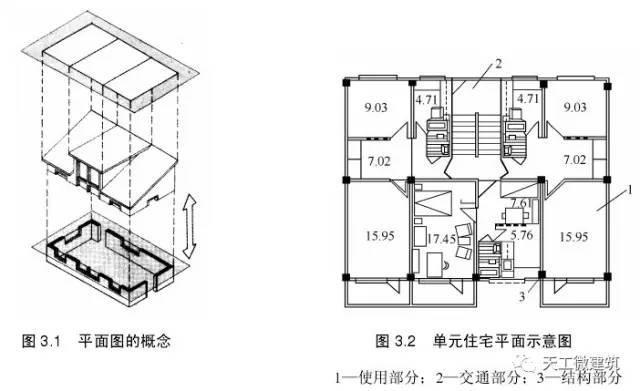 民用建筑设计—建筑平面设计详解