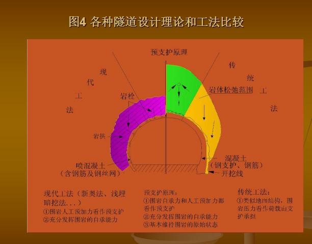 [中铁]隧道施工方案决策技术(共265页)
