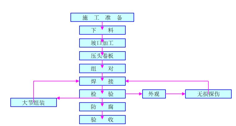 甘肃水电站施工组织设计