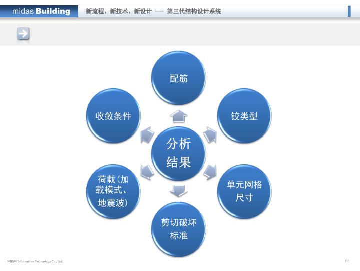 midas培训课件:Building-弹塑性分析_7