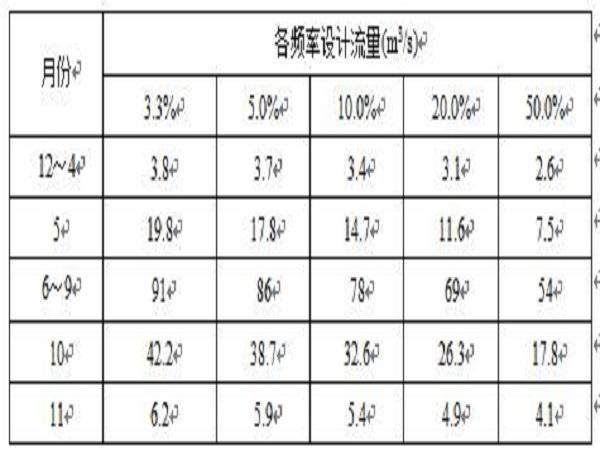 三岩龙水电站工程施工组织设计Word版(共171页)_1