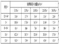 伟德娱乐官方网站首页_三岩龙水电站工程韦德国际线上娱乐组织设计Word版(共171页)