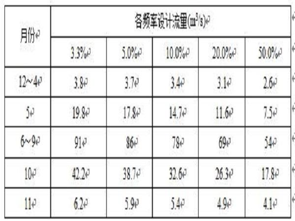 三岩龙水电站工程施工组织设计Word版(共171页)