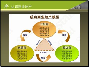2016年商业地产基础知识培训(招商实操流程、案例)