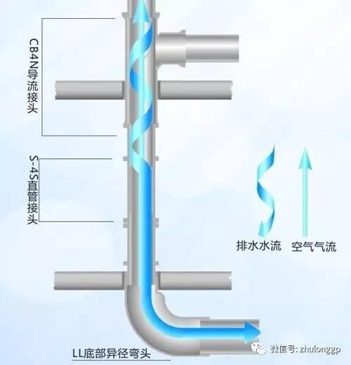 特殊单立管排水系统在高层居住建筑中的应用