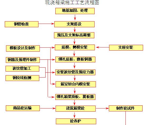 [中铁]道路桥梁工程质量创优规划(附图丰富)
