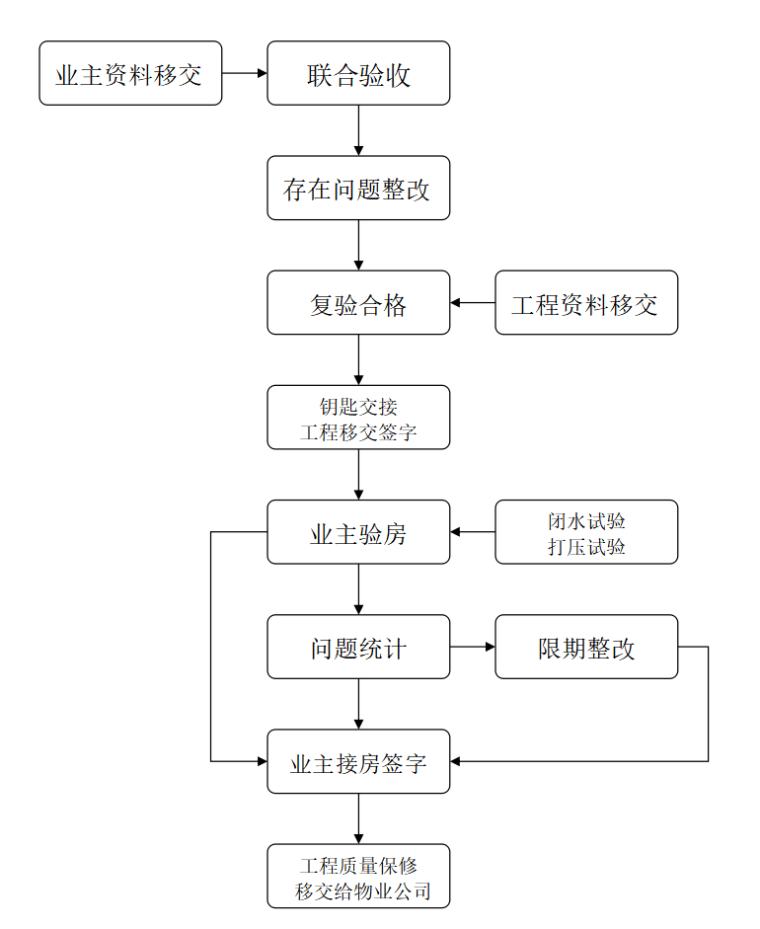 房地产物业交接流程和管理办法(共12)