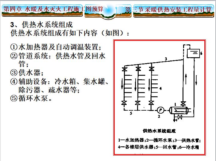 采暖供热安装工程量计算详细讲义_2