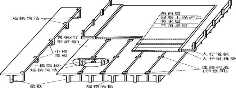 好看好用的桥梁工程图,你值得拥有!_3