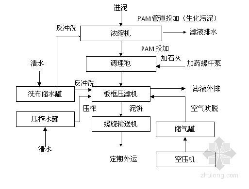 [江苏]污水厂污泥脱水机房工程安装施工方案