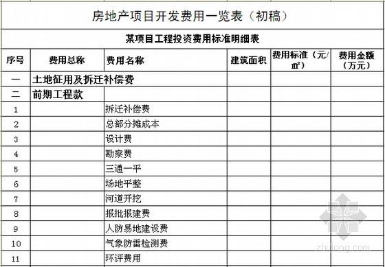 房地产项目工程投资费用标准明细表(直接套用)