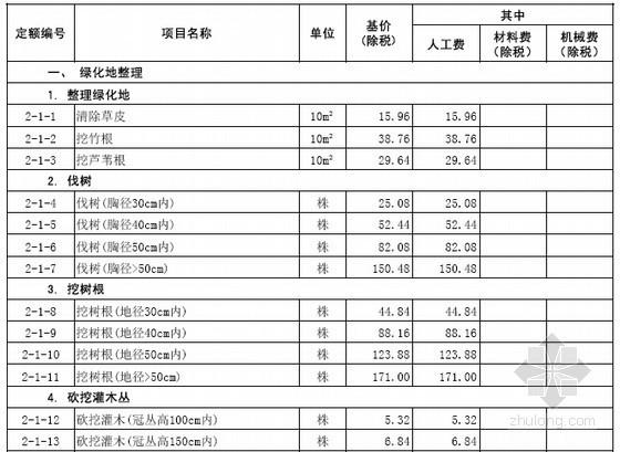 [山东]2016年园林绿化工程消耗量定额价目表(营改增)