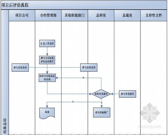 房地产项目后评估管理流程及表格(实用版)