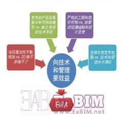 BIM在消防行业中的应用展望