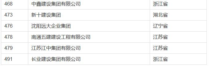 2016中国民企业500强,建筑企业入榜58家(附入榜单)-4.jpg