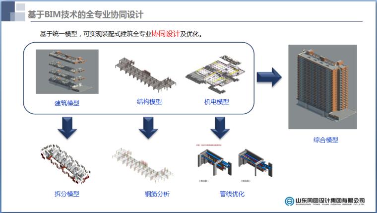 基于BIM技术的装配式建筑设计PPT讲义总结