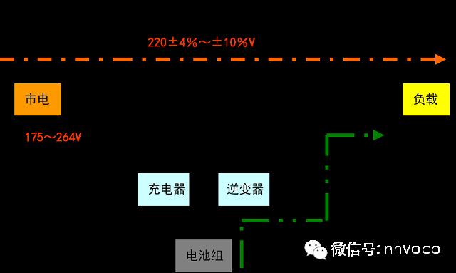 机房建设供配电系统建设_5