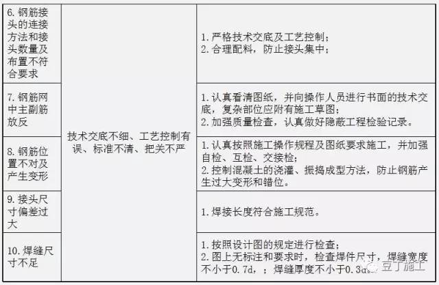钻孔灌注桩全流程施工要点总结(含现场各岗位职责及通病防治)_15