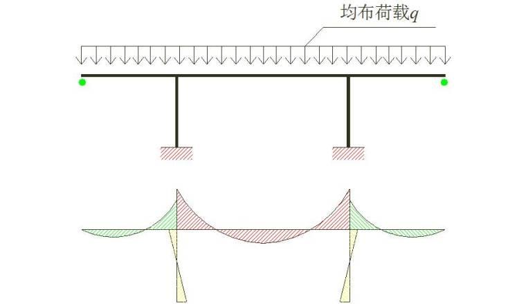 V型墩连续钢构桥设计资料下载-T型钢构桥、悬索桥设计