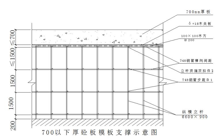 电镀锡设备基础高大模板支撑系统安全专项方案