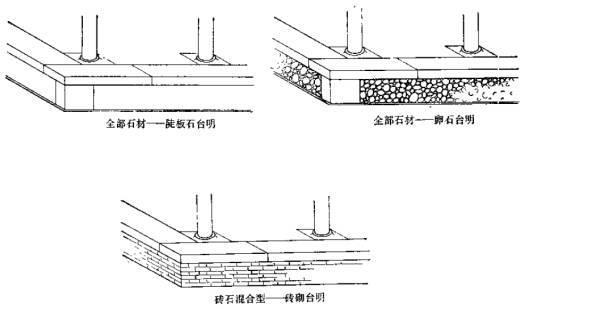 古建筑有规范了!!住建部发布《传统建筑工程技术规范》_38