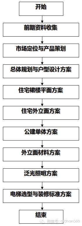 房地产设计管理全过程流程(从前期策划到施工,非常全)_1