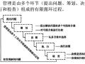 建设工程项目管理组织(试题)