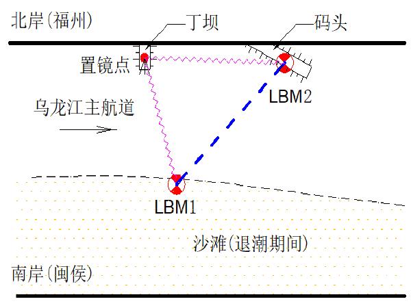 全站仪对边测量在跨河水准中的应用
