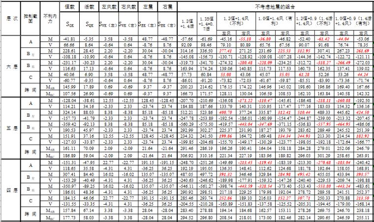 内力组合计算表(excel)