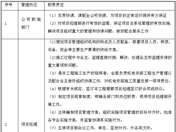 商业地产室内机电工程施工组织设计(210页,图文丰富)_6