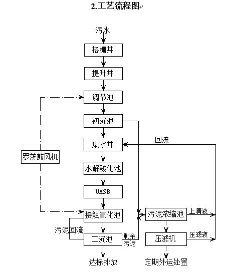 [干货]最全污水处理系统介绍_1