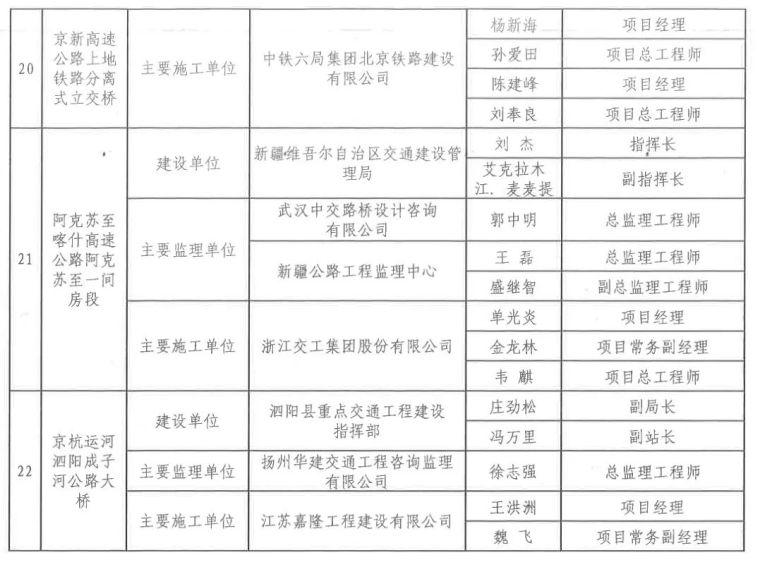 中国公路优质工程220名幕后英雄获交通运输部表扬,有你认识的吗_9