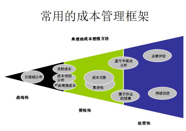 [龙湖集团]ERP成本管理流程案例详解(共26页)